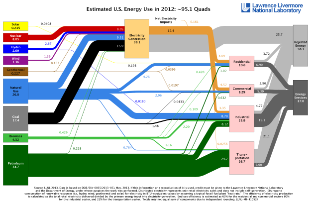 Oversikt over all energiproduksjon og bruk i USA i 2012. Fra From https://flowcharts.llnl.gov/energy.html#2012