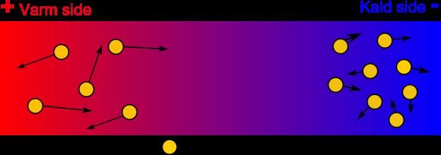 Seebeck effekten:  Temperaturforskjeller i et materiale forårsaker konsentrasjonforskjeller av elektroner som gir opphav til en elektrisk spenning proporsjonal med temperaturforskjellen.