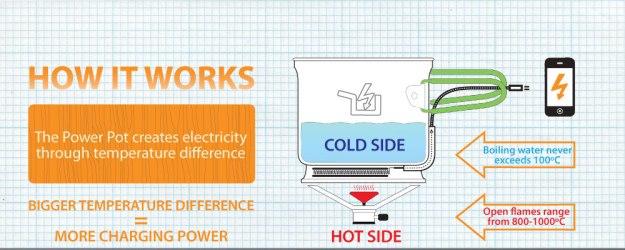 PowerPot er ei gryte som utnytter temperaturforskjellen mellom varmkilden og vannet i gryta til å generer strøm.